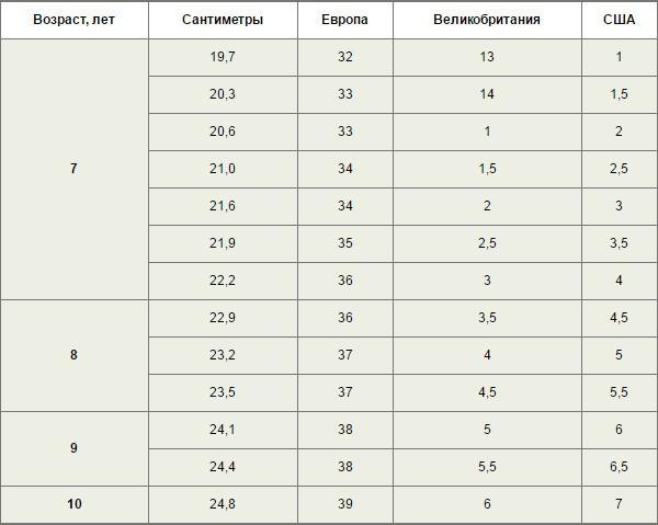 таблиця розмірів дитячого взуття. Таким чином af449d505f46a